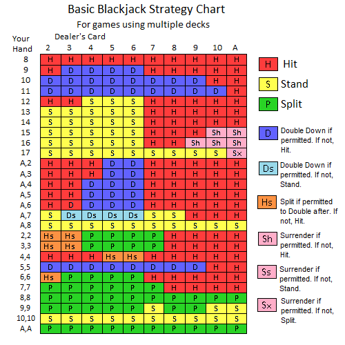 basic blackjack strategy chart